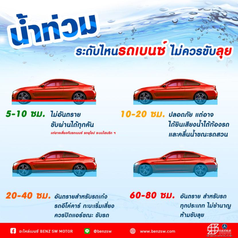 ระดับน้ำที่ รถเบนซ์ไม่ควรขับ